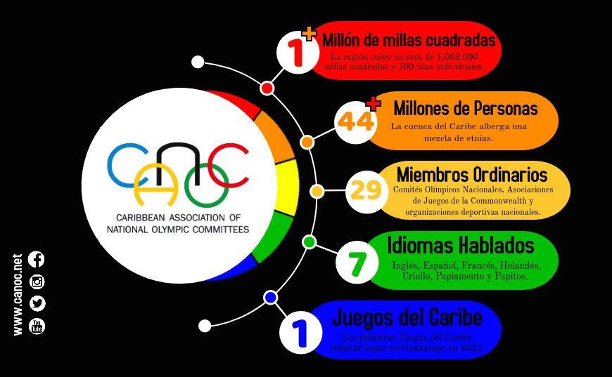 infographic ESP